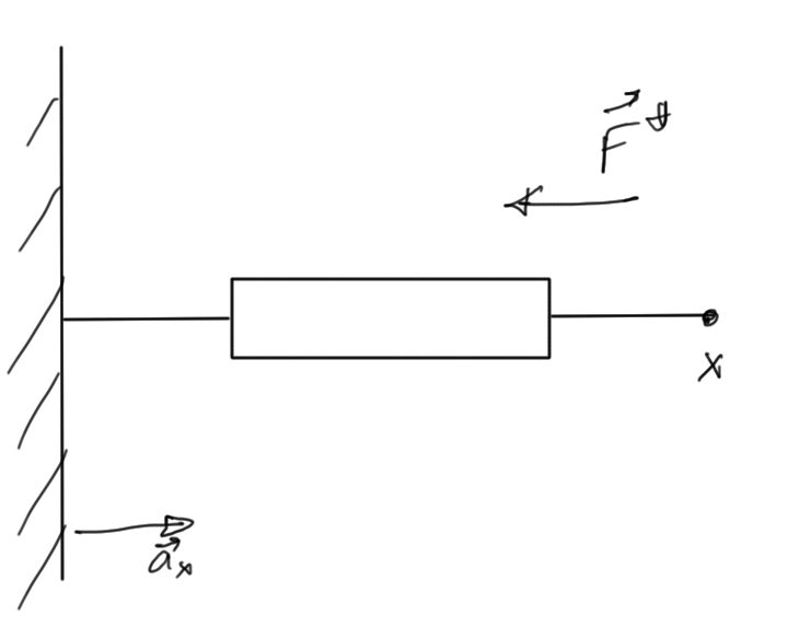 fig. 4.  Very simple static load