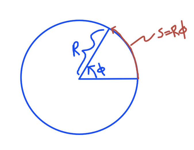 fig. 1. particle confined to a ring