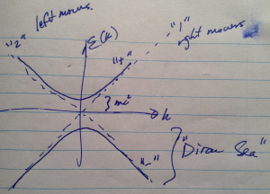 fig. 1. Dirac equation solution space