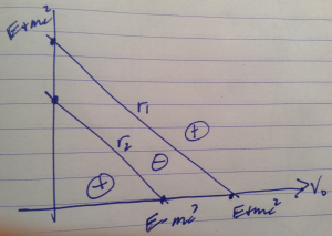 fig. 2. Energy signs