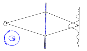 fig. 1. Two slit interference with magnetic whisker