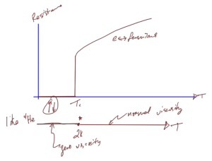 fig. 4. Superconductivity with comparison to superfluidity