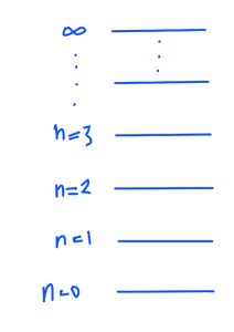 fig. 2.  QFT energy levels