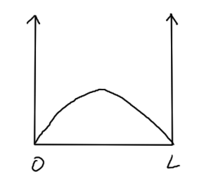 fig. 2.  Infinite potential  [0,L]  box.