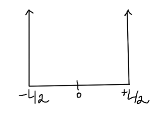 fig. 3.  Infinite potential  [-L/2,L/2]  box.