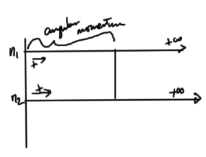 fig. 2.  Relabeling the counting for overlapping SHO systems