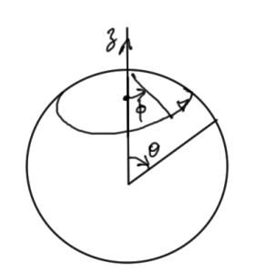 fig. 2.  Spherical coordinate convention.
