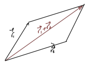 fig. 3.  Classical vector addition.