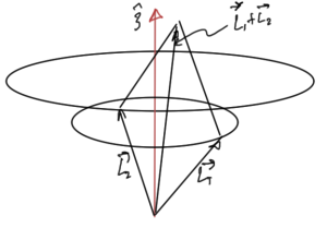fig. 2.  Addition of angular momenta given measured L_z