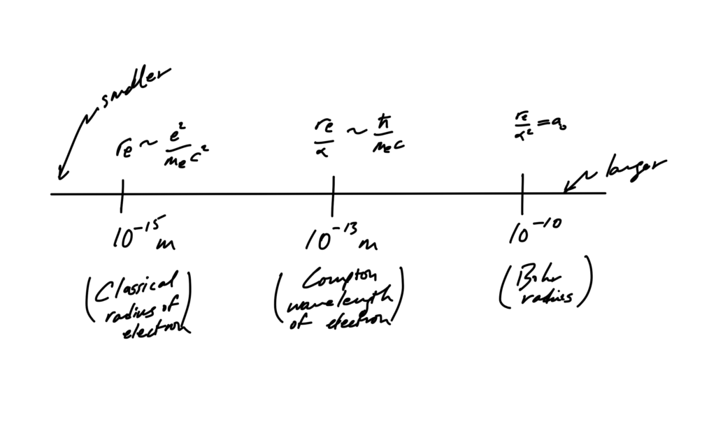 fig. 1. Interesting scales in quantum mechanics.
