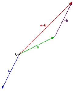 Figure 1.5. Vector subtraction.