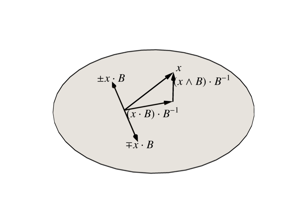 Projection and rejection geometry.